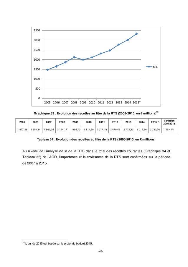 -48- Graphique 33 : Evolution des recettes au titre de la RTS (2005-2015, en € millions) 16 2005 2006 2007 2008 2009 2010 ...