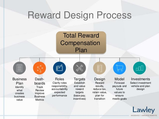 key attributes to total rewards Simply put, the elements of a total rewards program constitute all the things a business uses to attract employees, including salary, bonuses, incentive pay, benefits.