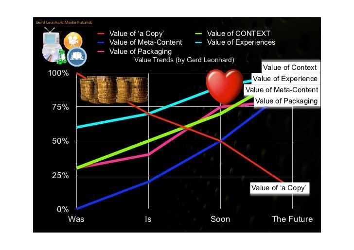 Gerd Leonhard Media Futurist                                 Value of 'a Copy'            Value of CONTEXT                ...