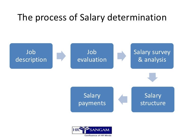 an analysis of the wage determination methods Advertisements: wage determination under perfect competition in the labour market the analysis of wage determination under conditions of perfect competition is.