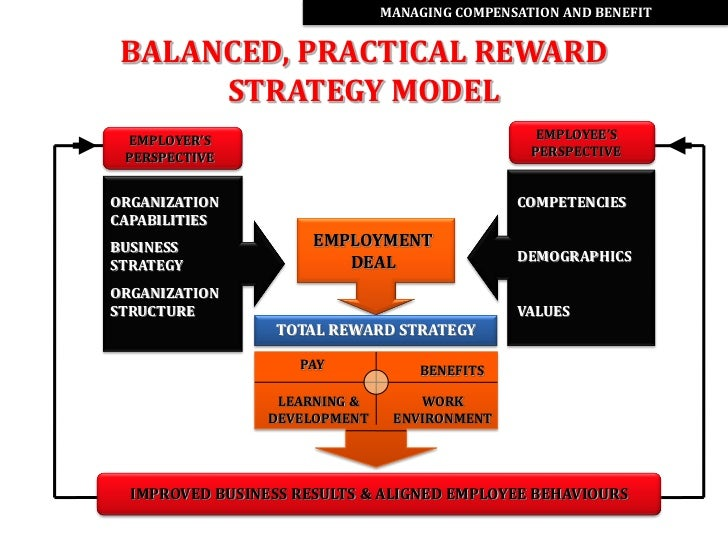 total rewards systems