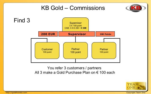 Supervisor 3 X 100 point CAB: 3 X € 200 = € 600 Partner 100 point Partner 100 point Customer 100 point KB Gold – Commissio...