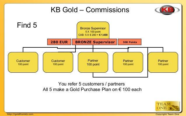Bronze Supervisor 5 X 100 point CAB: 5 X € 280 = € 1.400 Customer 100 point Partner 100 point Partner 100 point Partner 10...