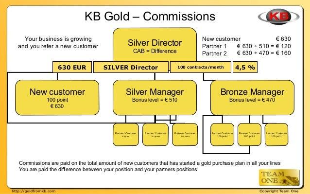 Partner/ Customer 100 point Partner/ Customer 100 point Partner/ Customer 100 point KB Gold – Commissions Your business is...