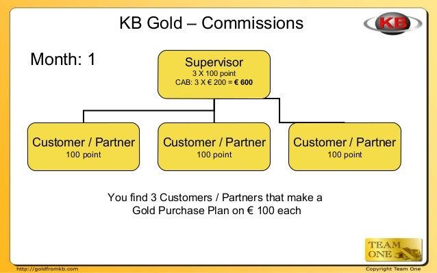 Supervisor 3 X 100 point CAB: 3 X € 200 = € 600 Customer / Partner 100 point Customer / Partner 100 point Customer / Partn...