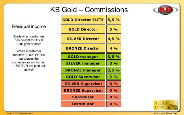 KB Gold – Commissions Residual income Starts when customers has bought for 1.500 EUR gold or more When a customer reaches ...