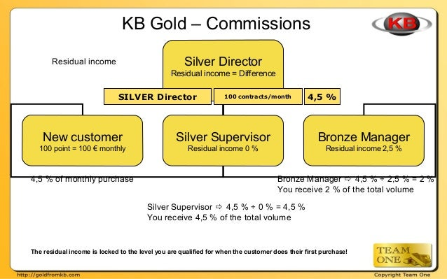 KB Gold – Commissions Residual income Silver Director Residual income = Difference New customer 100 point = 100 € monthly ...