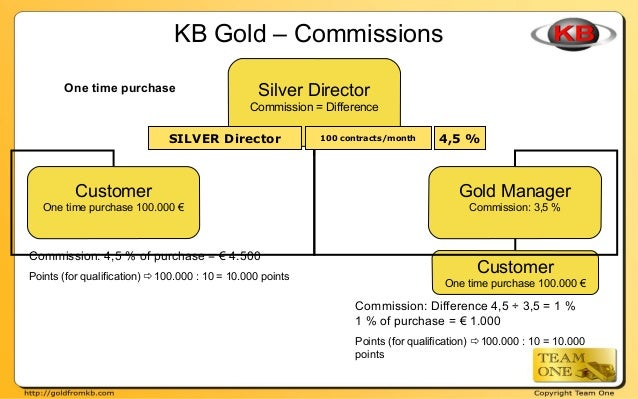 Customer One time purchase 100.000 € KB Gold – Commissions One time purchase Silver Director Commission = Difference Custo...