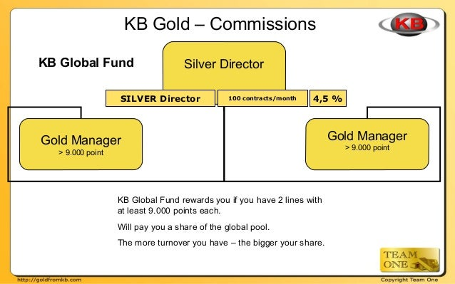 KB Gold – Commissions KB Global Fund Silver Director Gold Manager > 9.000 point Gold Manager > 9.000 point 100 contracts/m...