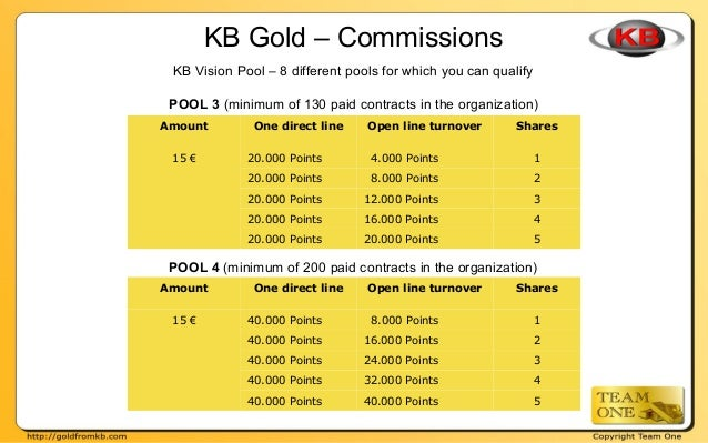KB Gold – Commissions KB Vision Pool – 8 different pools for which you can qualify POOL 3 (minimum of 130 paid contracts i...