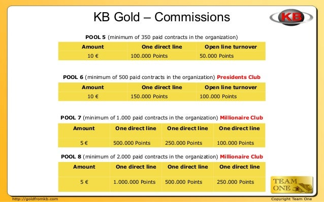 KB Gold – Commissions POOL 5 (minimum of 350 paid contracts in the organization) Amount One direct line Open line turnover...
