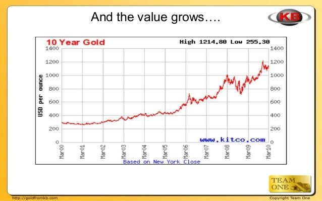 KB Gold Compensation Bonus Plan Slide 3
