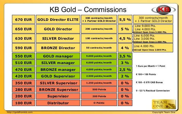 200 Points 500 Points 1.250 points/month 50 contracts/month 300 contracts/month + 1 Partner GOLD Director 200 EUR 280 EUR ...