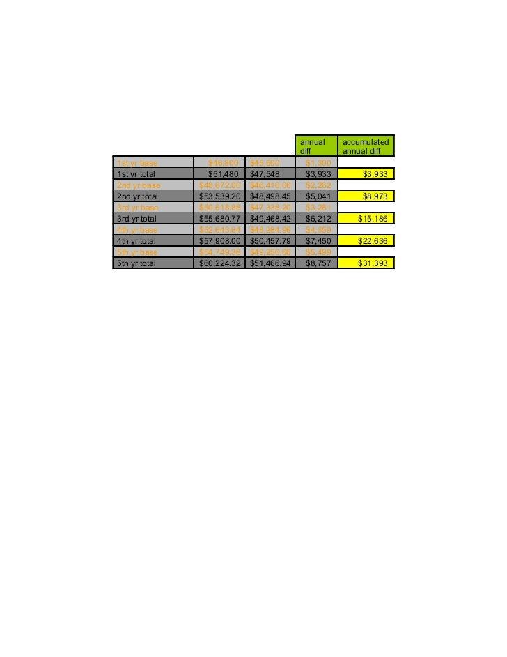 annual     accumulated                                         diff       annual diff1st yr base      $46,800    $45,500  ...