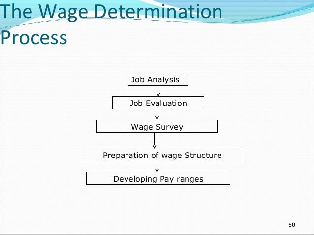 An analysis of the wage determination methods