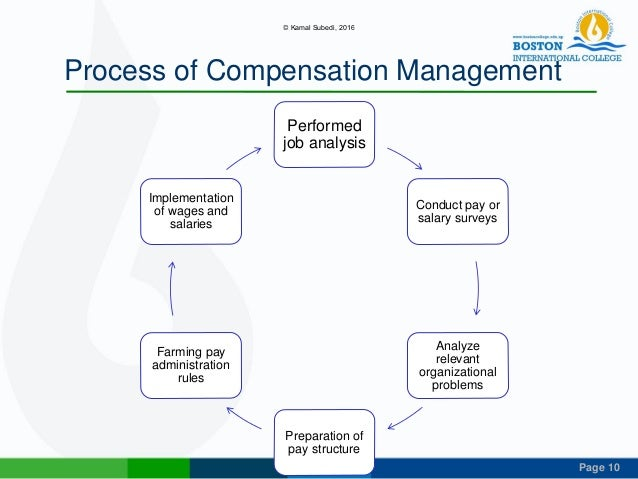 Components of Compensation - Part I
