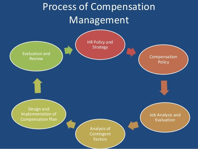 The Definition of Compensation Management | HRsoft