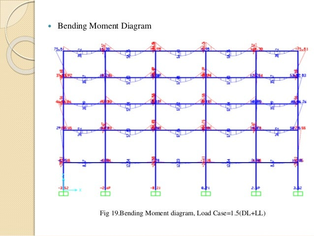 a comperative study of analysis of a g3 residential building by the equivalent static load methodresponse spectra method and sap2000 41 638?cb=1464752238 a comperative study of analysis of a g 3 residential building by the diagram for building a house at soozxer.org