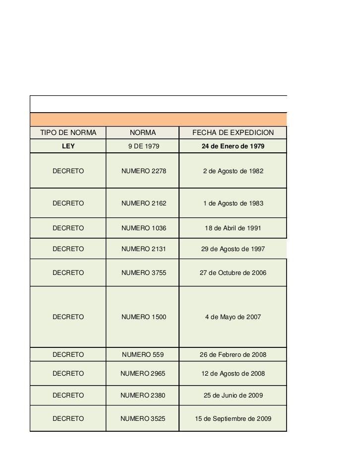 NORMOGRTIPO DE NORMA     NORMA       FECHA DE EXPEDICION     LEY         9 DE 1979      24 de Enero de 1979  DECRETO      ...
