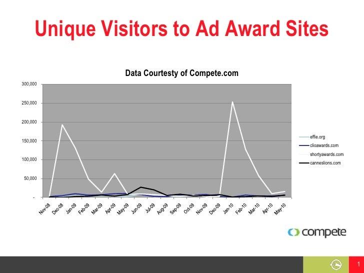 Unique Visitors to Ad Award Sites<br />1<br />