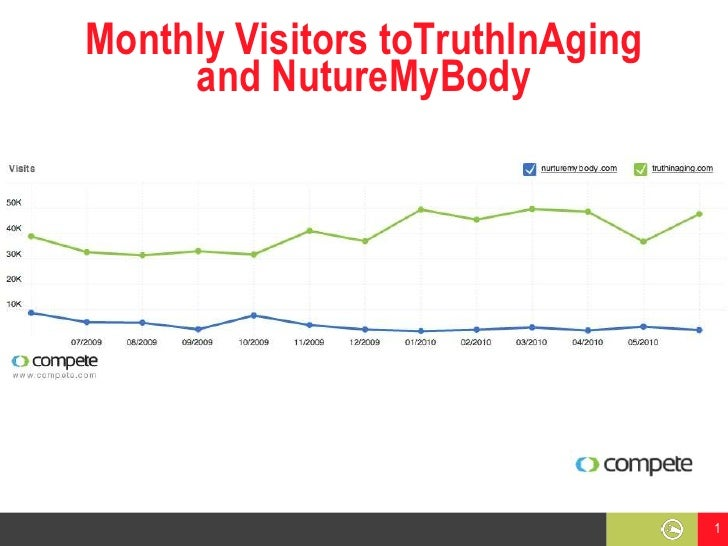 Monthly Visitors toTruthInAging and NutureMyBody<br />1<br />