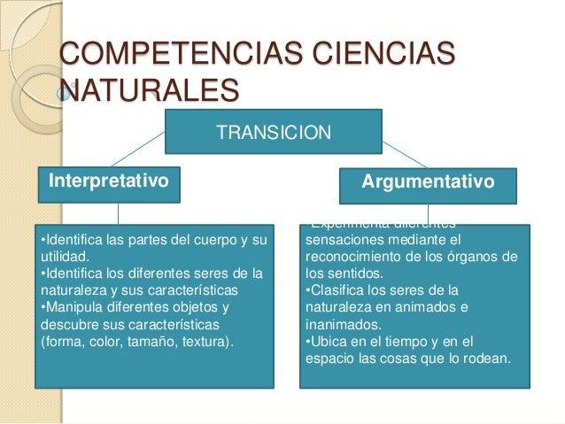 COMPETENCIAS CIENCIASNATURALESTRANSICIONInterpretativo•Identifica las partes del cuerpo y suutilidad.•Identifica los difer...