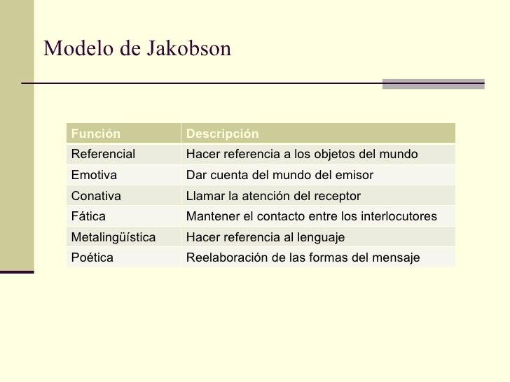 Modelo de Jakobson  Función           Descripción  Referencial       Hacer referencia a los objetos del mundo  Emotiva    ...