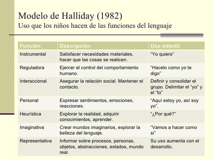 Modelo de Halliday (1982)Uso que los niños hacen de las funciones del lenguajeFunción          Descripción                ...