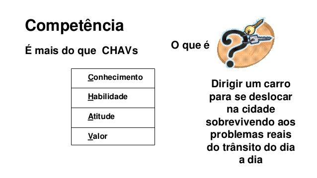 Competência É mais do que CHAVs Conhecimento Habilidade Atitude Valor Dirigir um carro para se deslocar na cidade sobreviv...