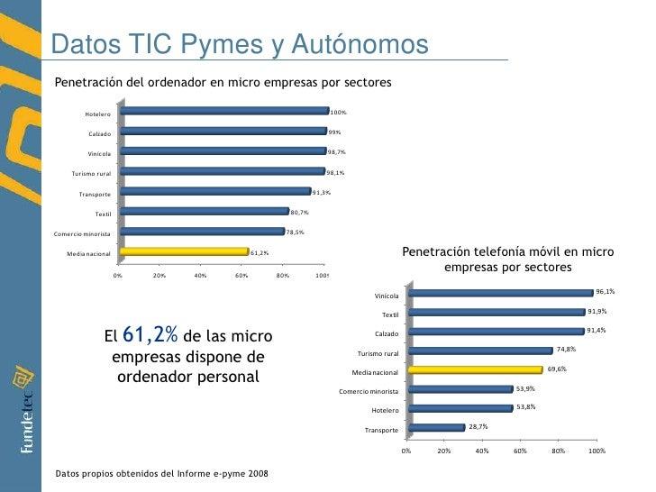 Total empresas en España: 3.422.239 . El 94% (3.216.904) son de menos de 10 trabajadores.