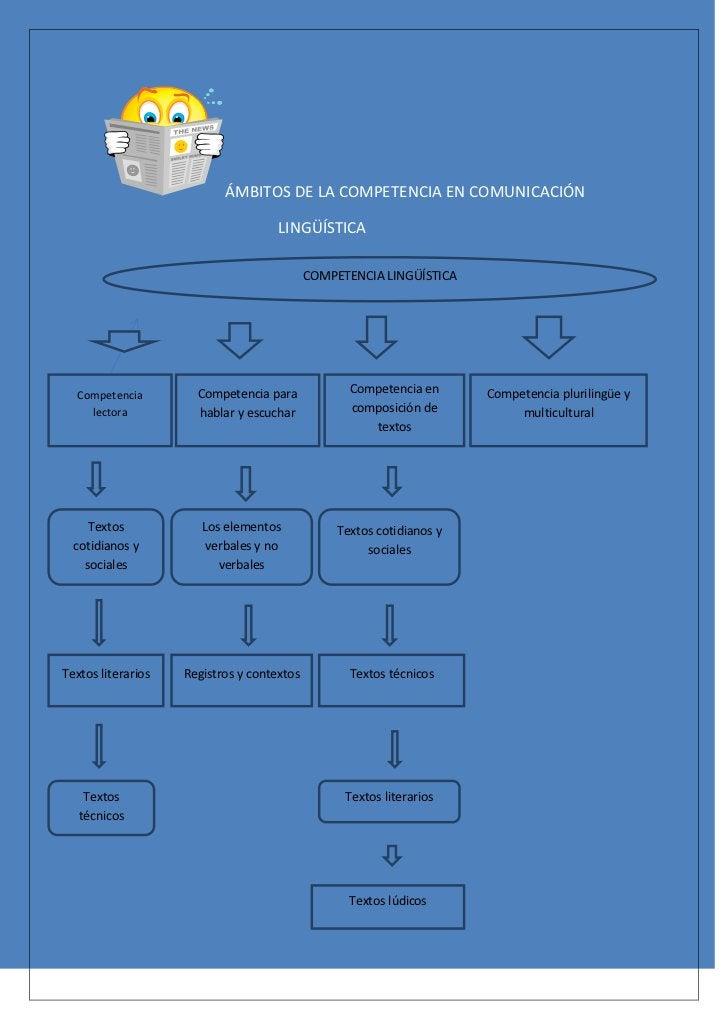 ÁMBITOS DE LA COMPETENCIA EN COMUNICACIÓN                                     LINGÜÍSTICA                                 ...