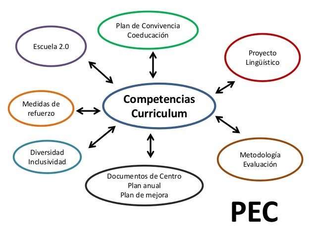 Competencias Curriculum Plan de Convivencia Coeducación Proyecto Lingüístico Metodología Evaluación Escuela 2.0 Documentos...
