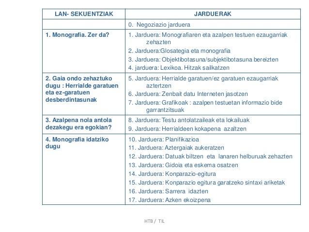 LAN- SEKUENTZIAK JARDUERAK 0. Negoziazio jarduera 1. Monografia. Zer da? 1. Jarduera: Monografiaren eta azalpen testuen ez...