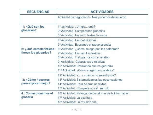 SECUENCIAS ACTIVIDADES Actividad de negociación: Nos ponemos de acuerdo 1: ¿Qué son los glosarios? 1ª actividad: ¿Un glo.....