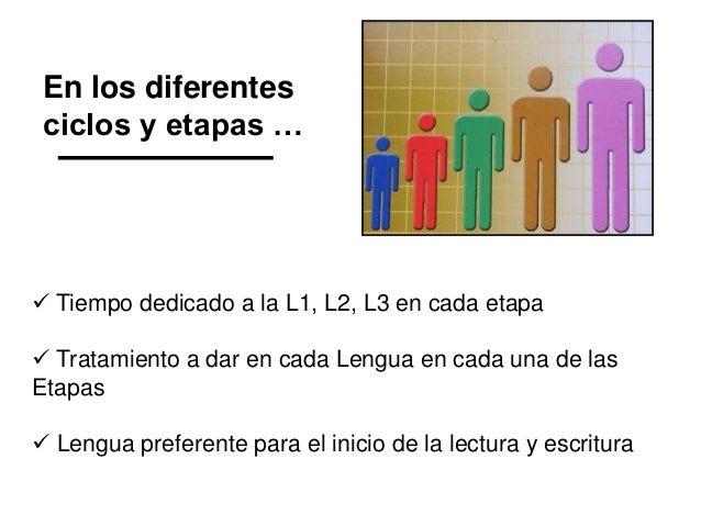 En los diferentes ciclos y etapas …  Tiempo dedicado a la L1, L2, L3 en cada etapa  Tratamiento a dar en cada Lengua en ...