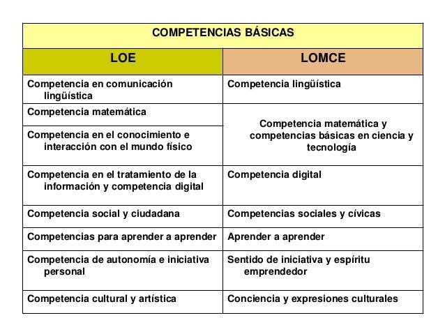 COMPETENCIAS BÁSICAS LOE LOMCE Competencia en comunicación lingüística Competencia lingüística Competencia matemática Comp...
