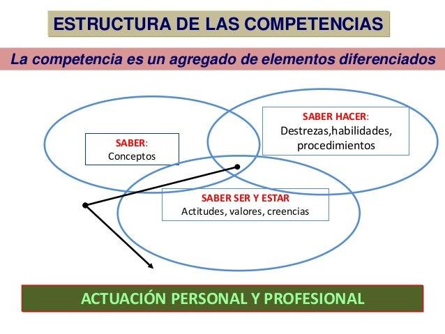 La competencia es un agregado de elementos diferenciados ACTUACIÓN PERSONAL Y PROFESIONAL SABER: Conceptos SABER HACER: De...