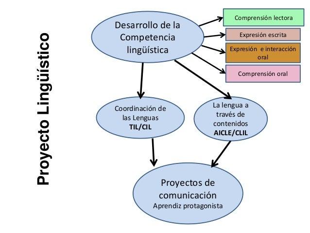 Desarrollo de la Competencia lingüística Coordinación de las Lenguas TIL/CIL La lengua a través de contenidos AICLE/CLIL P...