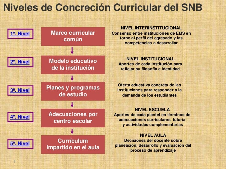 Competencias Slide 3