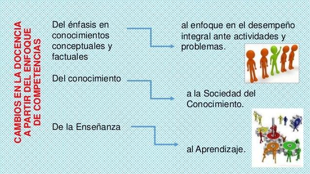 CAMBIOS EN LA DOCENCIA A PARTIR DEL ENFOQUE DE COMPETENCIAS  Del énfasis en conocimientos conceptuales y factuales  al enf...