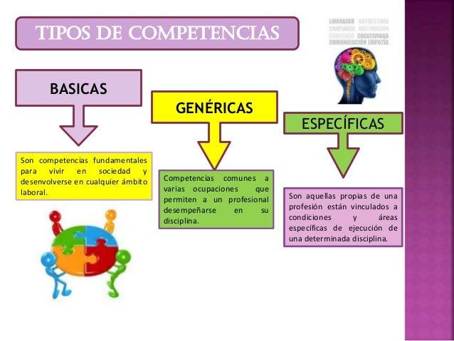 TIPOS DE COMPETENCIAS BASICAS GENÉRICAS ESPECÍFICAS Son competencias fundamentales para vivir en sociedad y desenvolverse ...