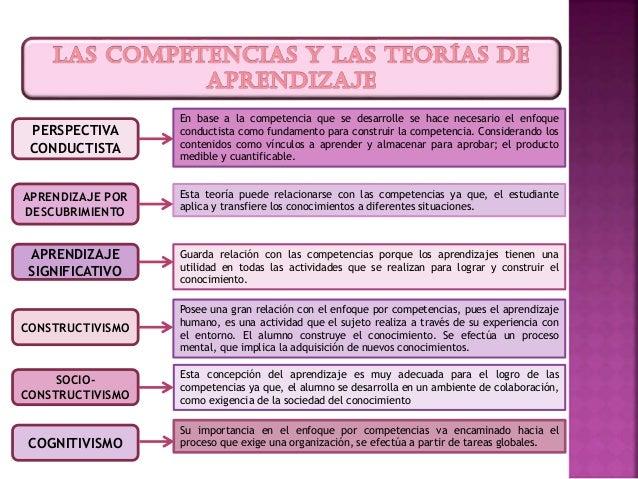 PERSPECTIVA CONDUCTISTA APRENDIZAJE POR DESCUBRIMIENTO APRENDIZAJE SIGNIFICATIVO CONSTRUCTIVISMO SOCIO- CONSTRUCTIVISMO CO...