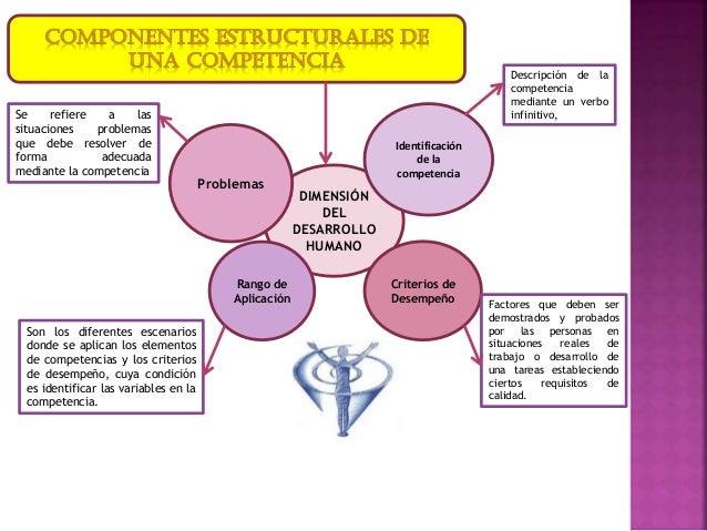 DIMENSIÓN DEL DESARROLLO HUMANO Identificación de la competencia Criterios de Desempeño Rango de Aplicación Problemas Desc...