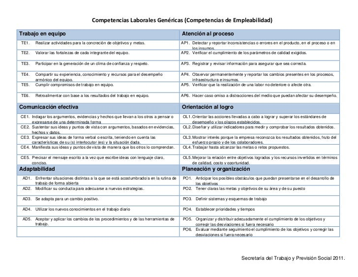 Competencias Laborales Genéricas (Competencias de Empleabilidad)Trabajo en equipo                                         ...