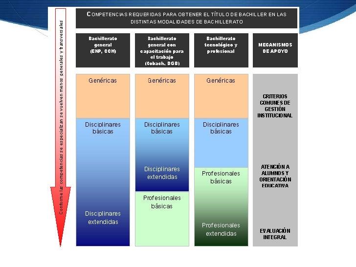 Competencias GenéricasS Conocimientos, habilidades, actitudes y valores,  indispensables en la formación de los sujetos qu...