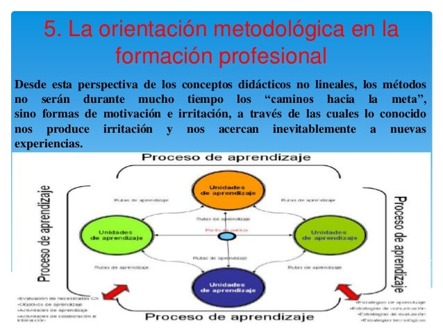 5. La orientación metodológica en la             formación profesionalDesde esta perspectiva de los conceptos didácticos n...