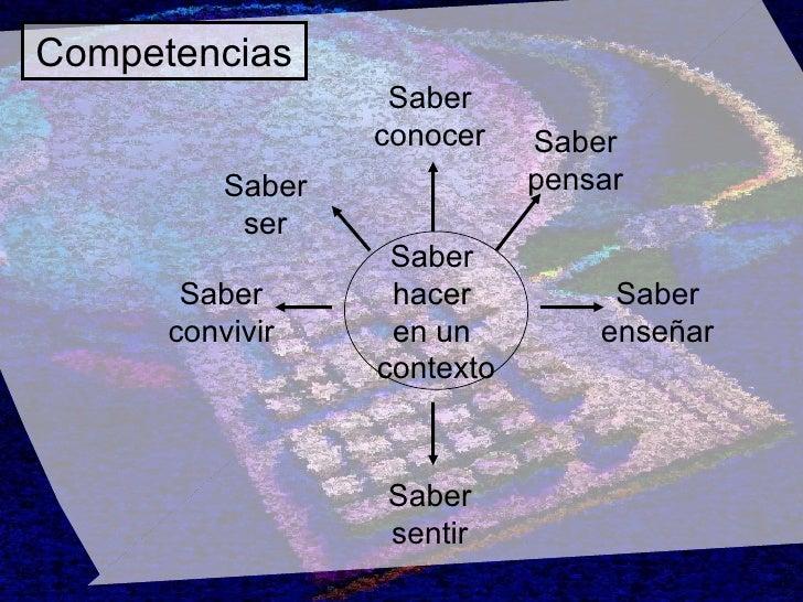 Competencias Saber  hacer  en un  contexto Saber ser Saber conocer Saber pensar Saber convivir Saber sentir Saber enseñar