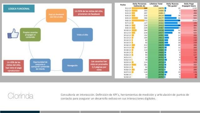 Clorinda Consultoría  en  interacción.  Definición  de  KPI´s,  herramientas  de  medición  y  arEculac...