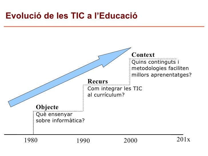 Evolució de les TIC a l'Educació                                                Context                                   ...
