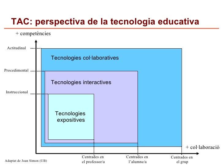 TAC: perspectiva de la tecnologia educativa       + competències   Actitudinal                               Tecnologies c...
